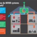 MVHR system